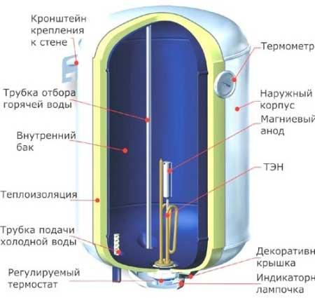 3-vybrat-bojler