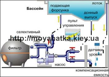4-bassein-ctacionarnyj
