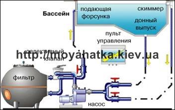 5-bassein-ctacionarnyj