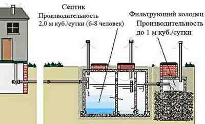 kanalizacija zagorodnogo doma 1